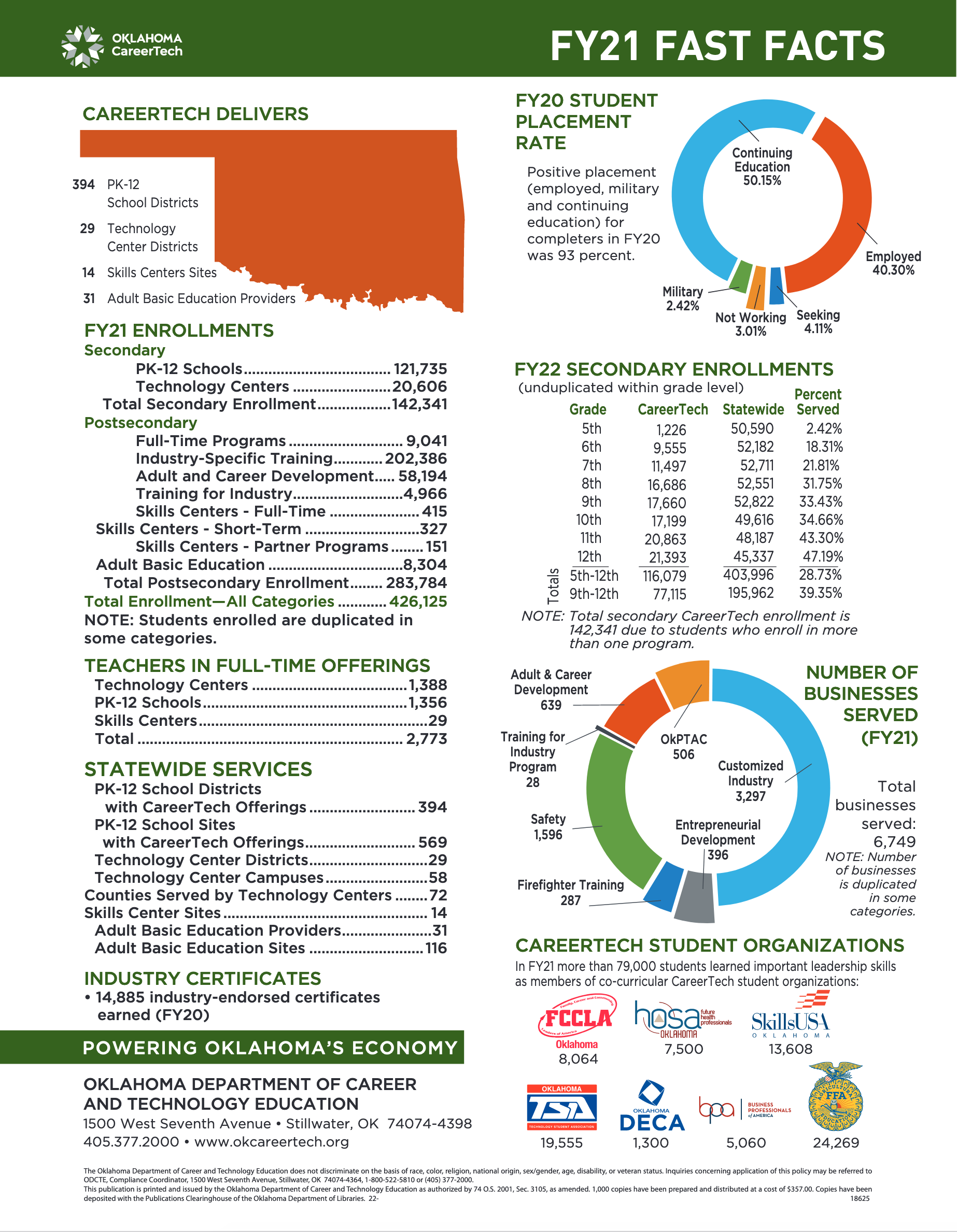 Image of the Oklahoma CareerTech Fast Facts FY20 flyer