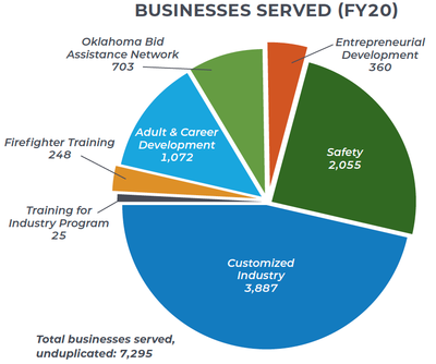 Businesses Served