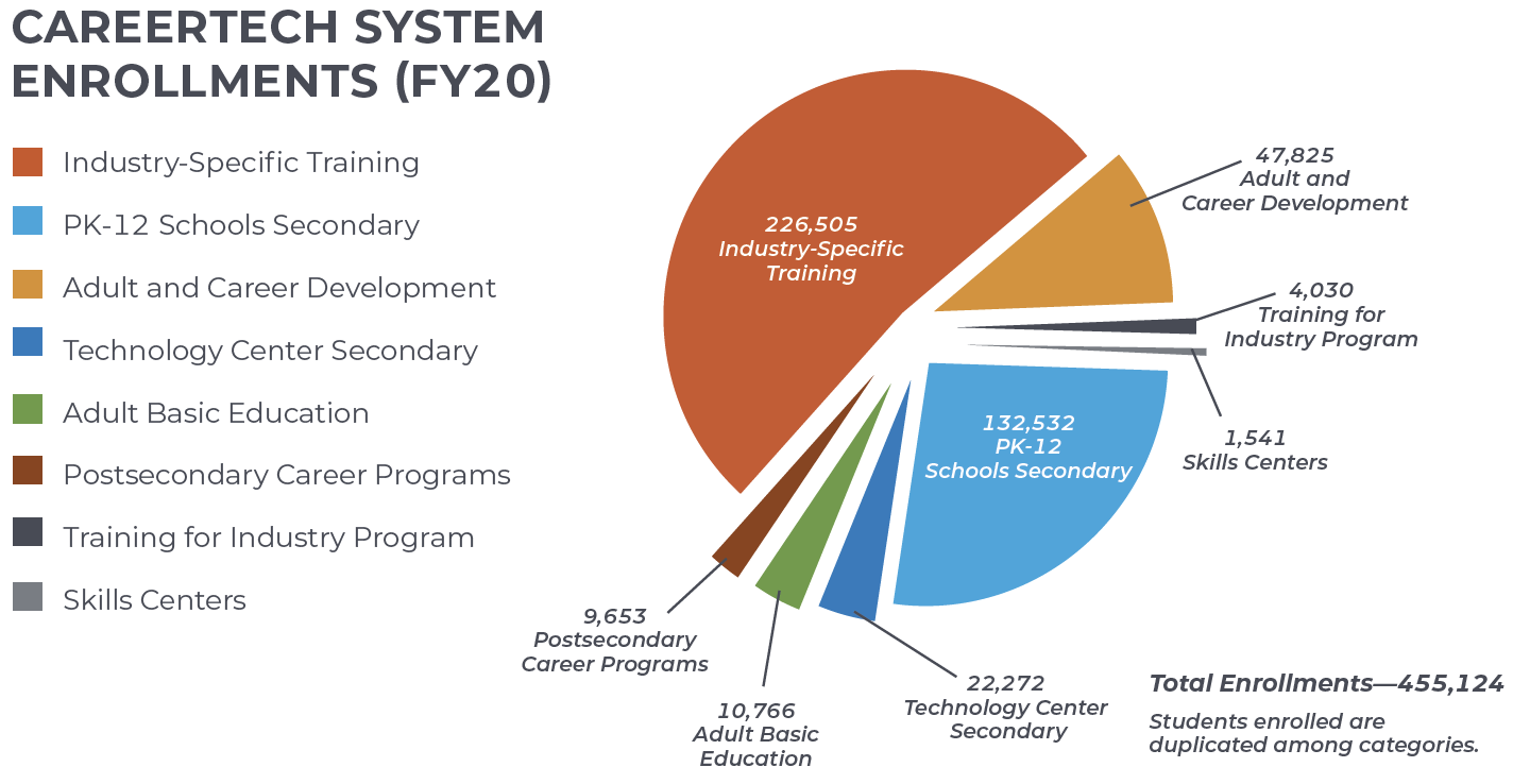 FY18 CareerTech Systems Enrollments