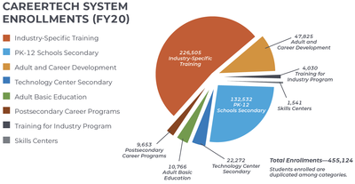CareerTech Systems Enrollments