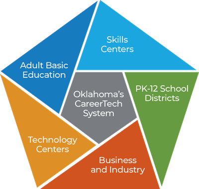 CareerTech Delivery Arms are: Adult Basic Education, Skills Centers, PK-12 School Districts, Business and Industry, and Technology Centers