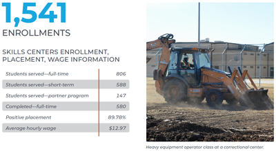 Skill Centers FY19 Annual Report-Pg 3.jpg