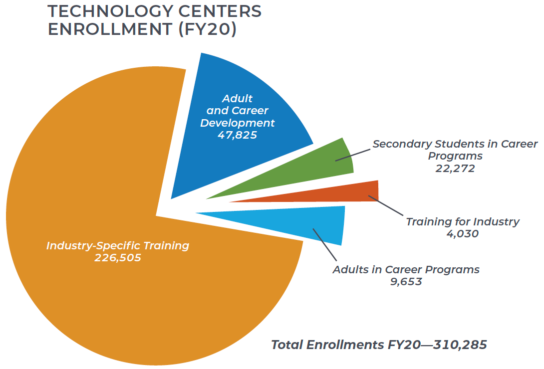 FY 20 Technology Centers Enrollments: 47,825 Adult and Career Development; 9,653 Secondary Students in Career Programs; 4,030 Training for Industry; 22,272 Adults in Career Programs; and 226,505 Industry-Specific Training enrollments