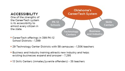 Oklahoma's CareerTech System Overview