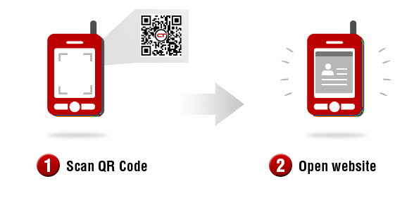 Diagram image showing how a QR Code works.  You scan with modile device, and it sends you to the website.
