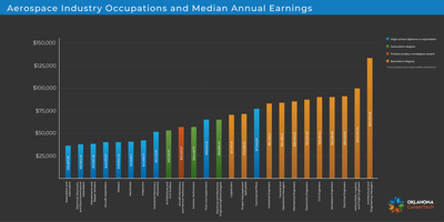 Industry - Job Outlook - Aerospace occupations table