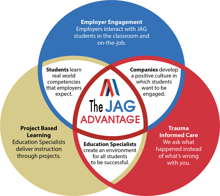 The Jag Advantage graph are three interlocking circles of blue, red and gold. Each circle has text describing the advantages of the JAG program.