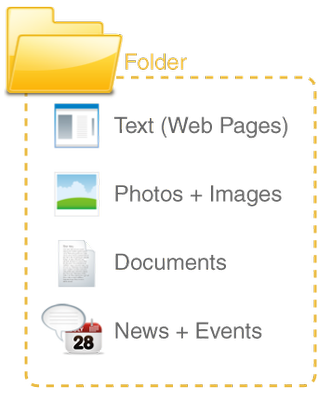 content is added to folders